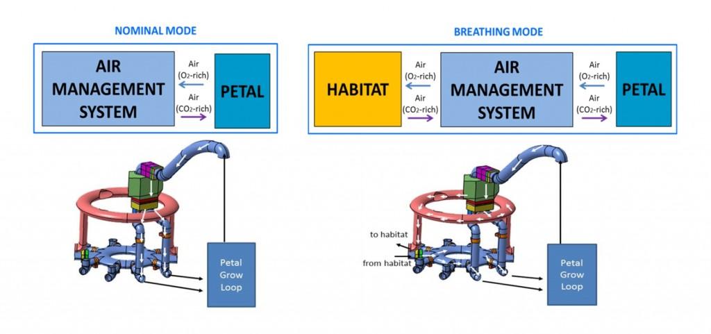 funzionamento sistema gestione aria - modulo serra