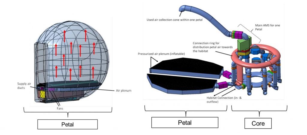 sistema di gestione dell'aria - modulo serra
